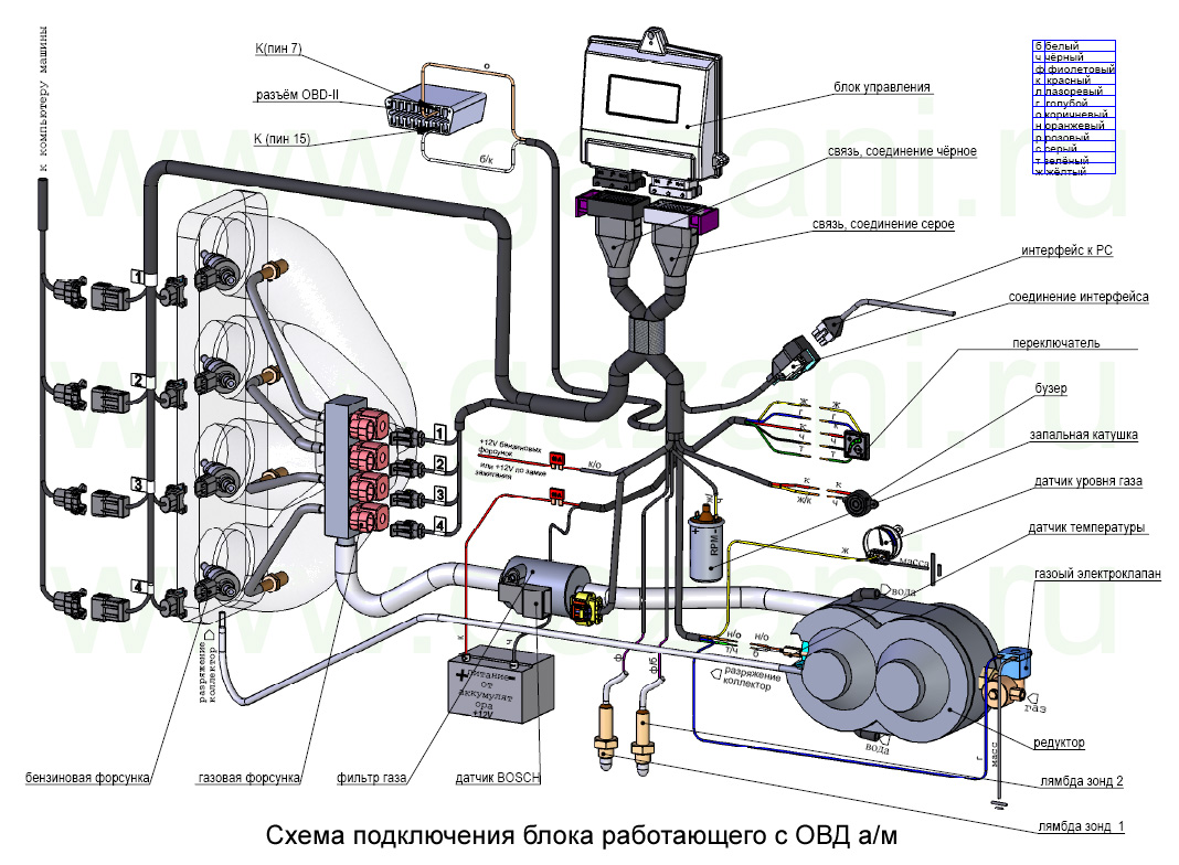 Схема установки газового оборудования на автомобиль.
